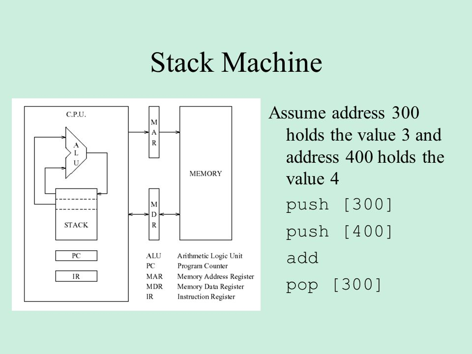 Stack Machine Assume address 300 holds the value 3 and address 400 holds the value 4. push [300]